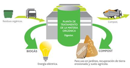 biogas-familiareciclan1